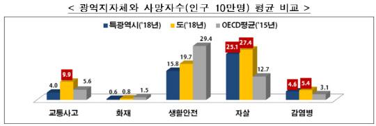 교통사고 최다 서울·경기, 교통 안전지수 1등급?